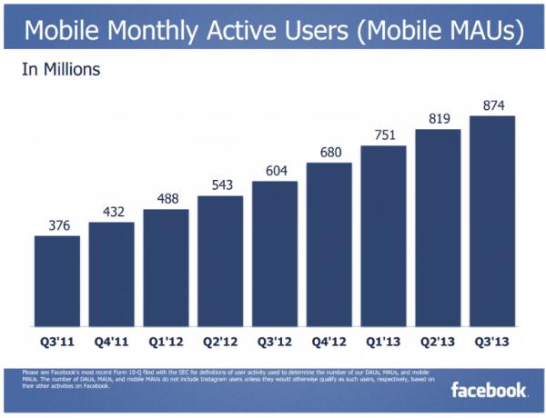 משתמשים חודשיים בסלולאר פייסבוק 2013