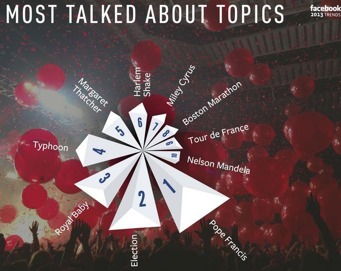 הנושאים הכי מדוברים בפייסבוק 2013