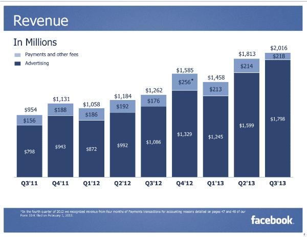הכנסות פייסבוק 2013