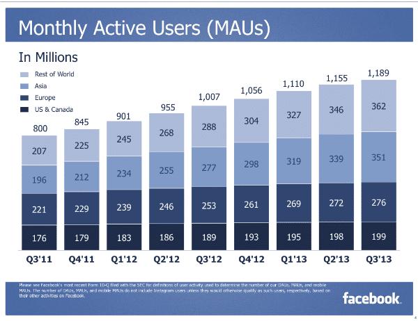 משתמשים חודשיים פייסבוק 2013