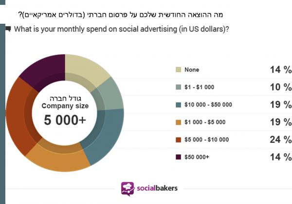 מצב הפרסום החברתי לשנת 2014