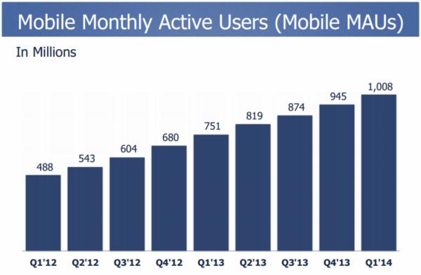 פייסבוק מציגים זינוק של 72% בהכנסות לעומת הרבעון המקביל אשתקד