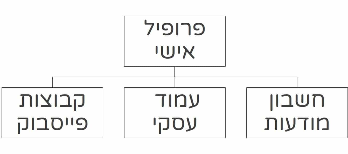 מבנה התנהלות פרופיל בפייסבוק