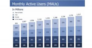 פייסבוק מציגים זינוק בכל המדדים ברבעון השני של 2014