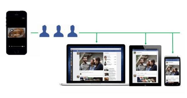 פייסבוק הופכים את הרימרקטינג לצופי וידאו לקל ויעיל במיוחד