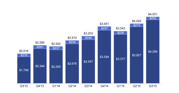 """דו""""ח רבעון 3 של פייסבוק ל-2015: השיאים ממשיכים להישבר"""