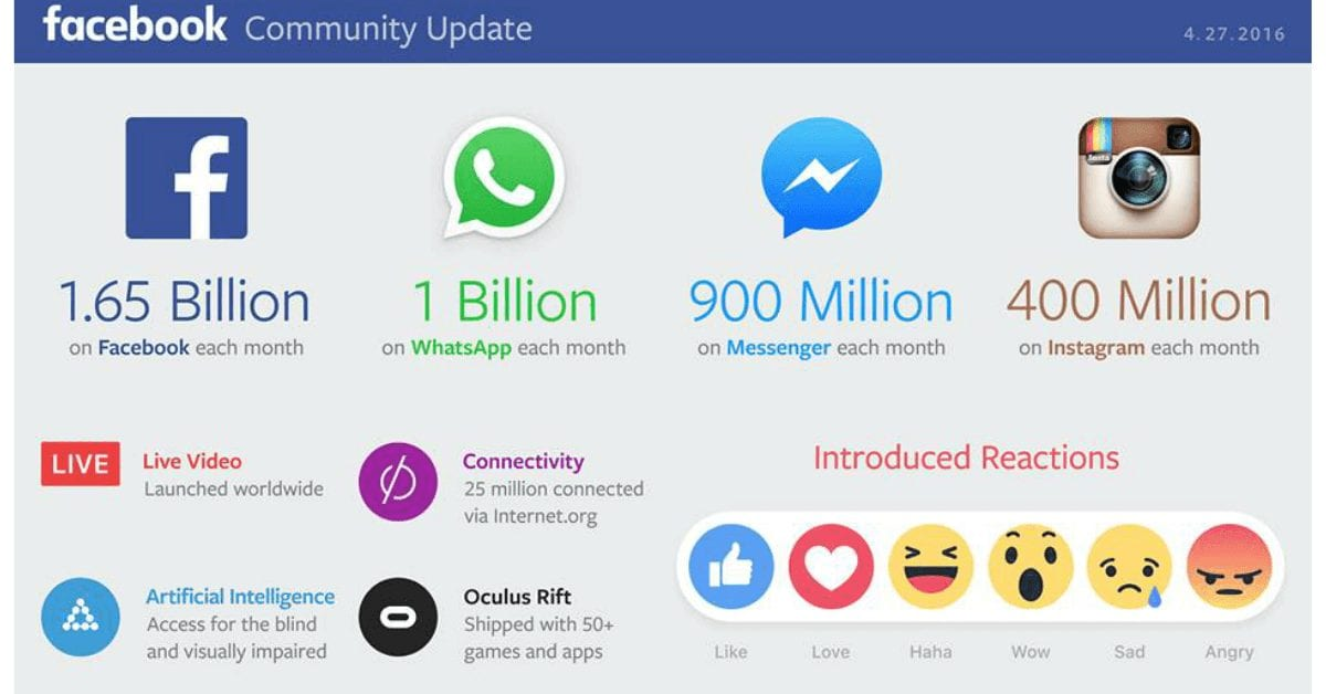 """הדו""""ח הרבעוני הראשון של פייסבוק ל-2016 והצעה לשינוי ארגוני בחברה"""