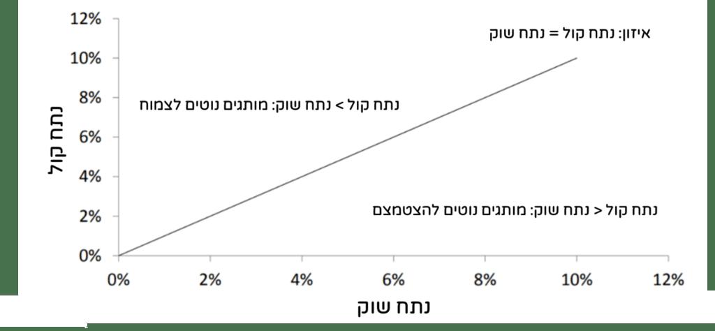 גרף המציג נתח קול לעומת נתח שוק